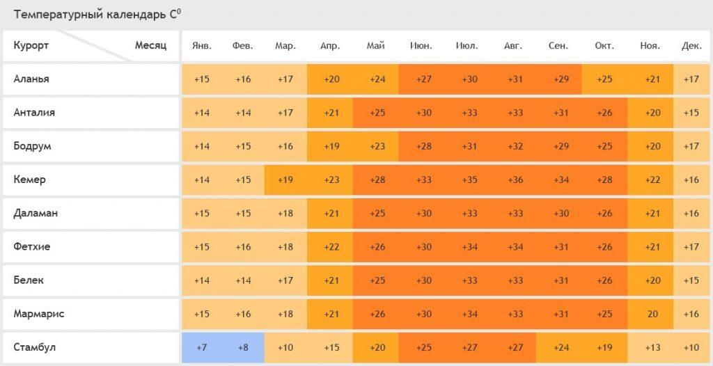 Температура воздуха на курортах Турции /  турция для туристов / ketvilz.ru